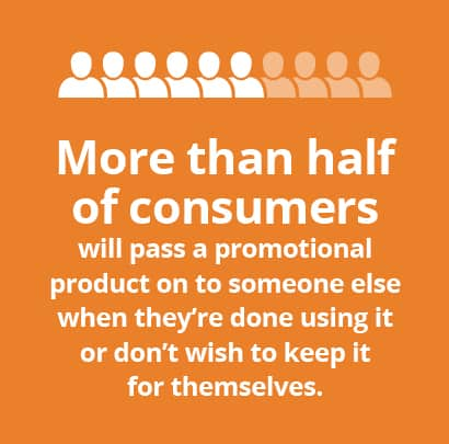 More than half of consumers pass a promotional product on to someone else.