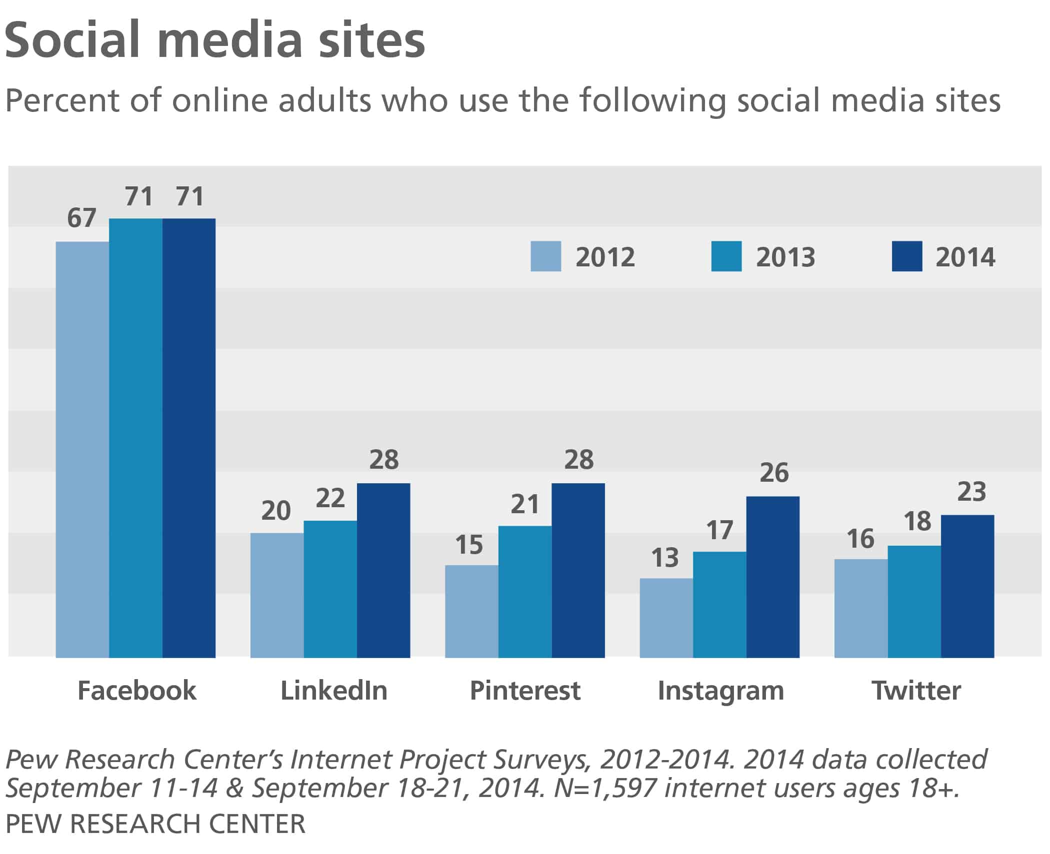 Graph showing the percentage of online adults who use the following social media sites