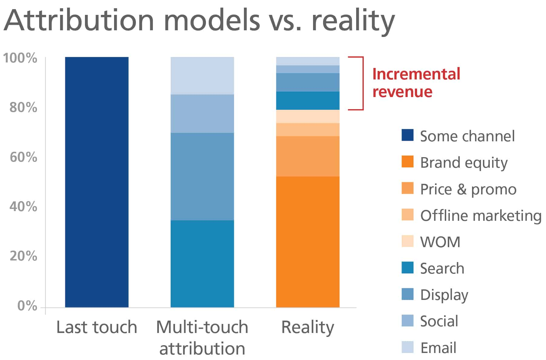 Bar chart showing difference between last-touch, multi-touch attribution and reality