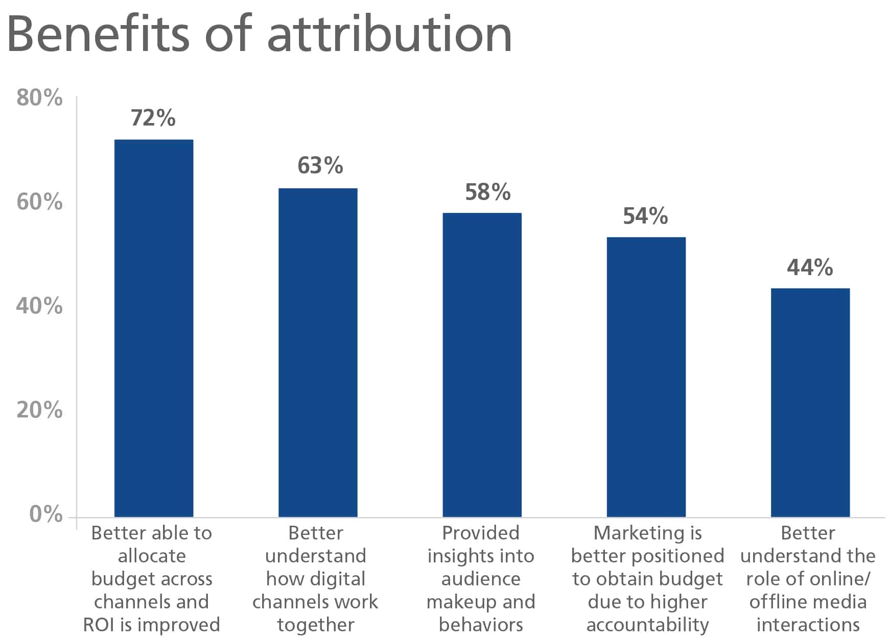 Bar graph showing the percentage of marketers who believe different benefits of attribution