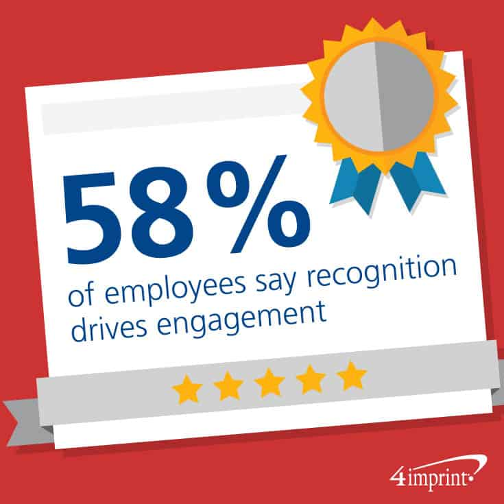 58% of employees say recognition drives engagement