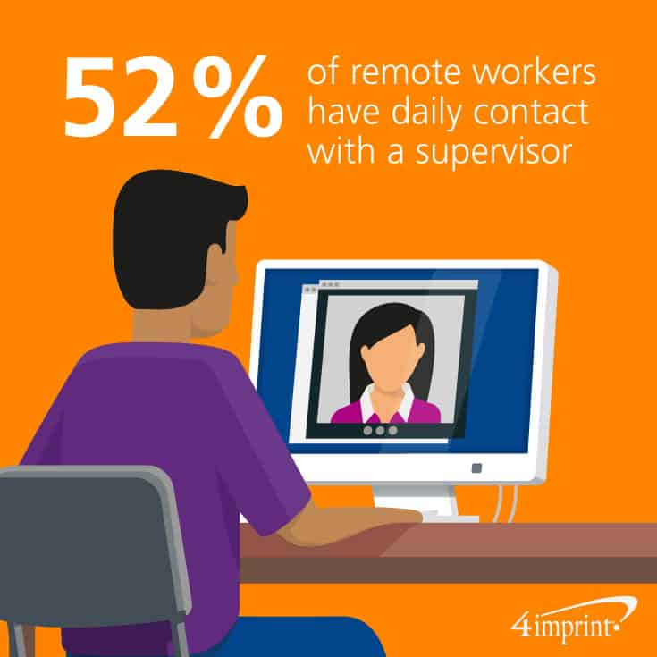 52% of remote workers have daily contact with a supervisor