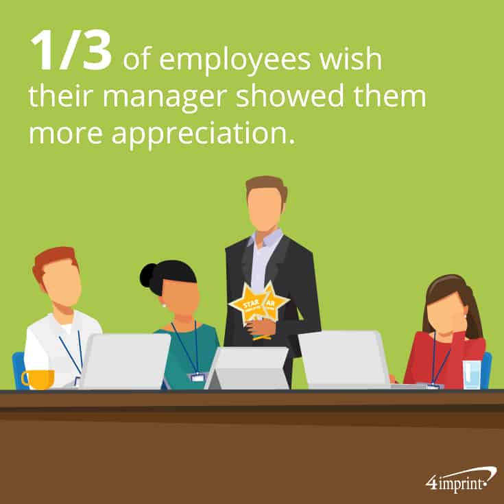 1/3 of employees wish their manager showed them more appreciation. This