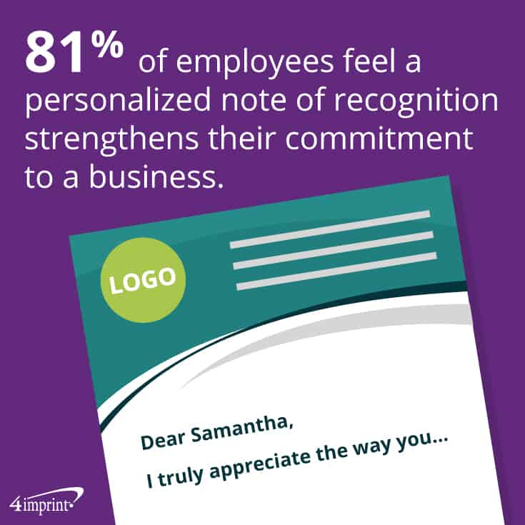 81% of employees feel a personalized note of recognition strengthens their commitment to a business.