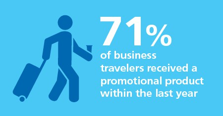 71% of business travelers received a promotional product within the last year