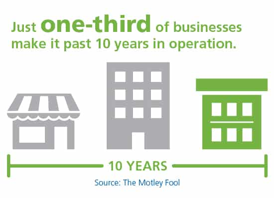 Just one-third of businesses make it past 10 . years in operation (Source: The Motley Fool)
