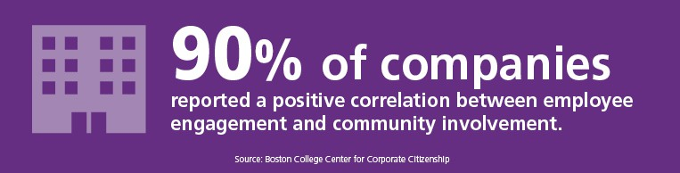 90% of companies see a positive correlation between employee engagement and community involvement