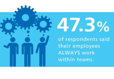 47% of respondents said their employees ALWAYS work within teams