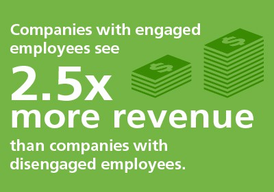 Companies with engaged employees see 2.5x more revenue than companies with disengaged employees.