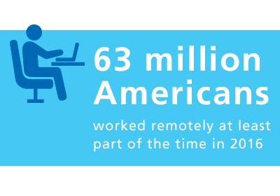 63 million Americans worked remotely at least part of the time in 2016