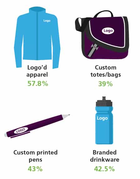 Popular logo'd products for teams