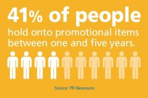 41% of people hold onto a promotional item between one and five years.