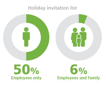 50 percent of company holiday parties are employees only. 6 percent are for employees and family. And many companies offer holiday party gifts at their gatherings.