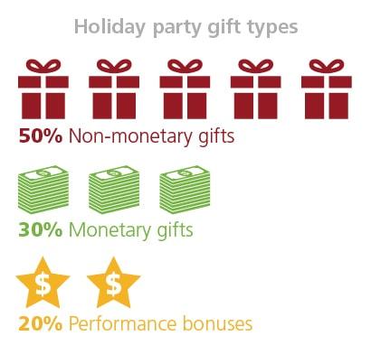 Holiday party gift types: 50 percent non-monetary gifts. 30 percent monetary gifts. 20 percent performance bonuses.