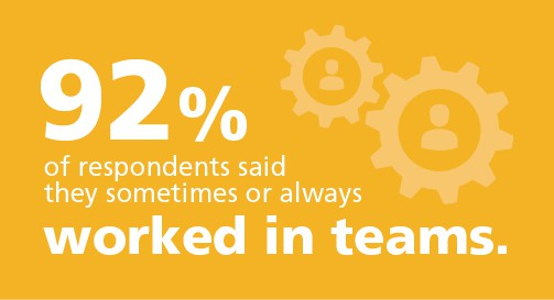 92% of respondents said they sometimes or always worked in teams. Find team building giveaways to help build team unity