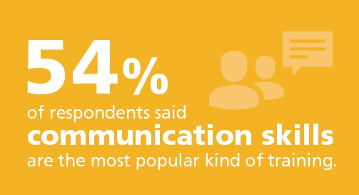 54% of respondents said communication skills are the most popular kind of training. Use team building giveaways in your next training session.