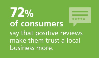 72% of consumers say that positive reviews make them trust a local business more.