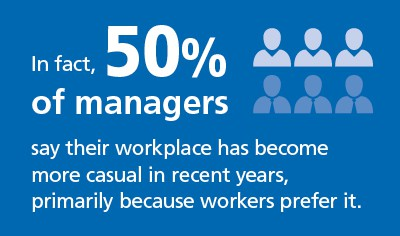 Graphic about custom work uniforms says: In fact, 50% of managers say their workplace has become more casual in recent years, primarily because workers prefer it.