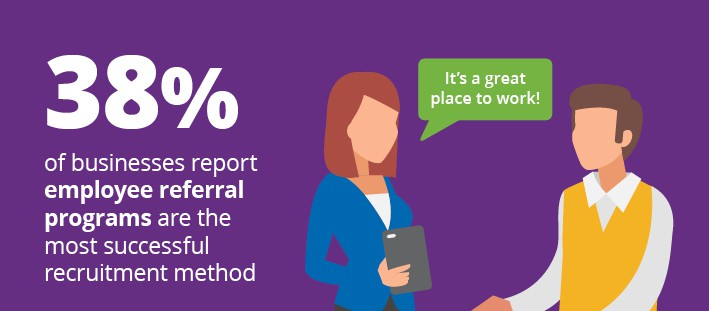 38% of businesses report employee referral programs are the most successful recruitment method. Get employee recruitment giveaways at 4imprint.