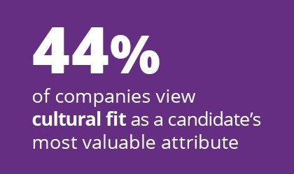 44% of companies view cultural fit as a candidate's most valuable attribute. Consider employee recruitment giveaways from 4imprint as part of your hiring process.