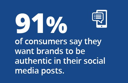 91% of consumers say they want brands to be authentic in their social media posts