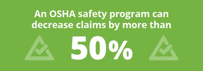 An OSHA safety program can decrease claims by more than 50%.