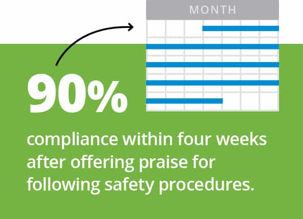 90% compliance within four weeks after offering praise for following safety procedures.
