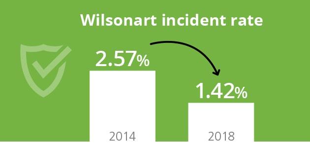 Wilsonart incident rate: 2.57% in 2014, 1.42% in 2018.