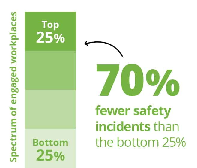 70% fewer safety incidents than the bottom 25%.