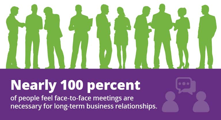 Nearly 100% of people feel face-to-face meetings are necessary for long-term business relationships