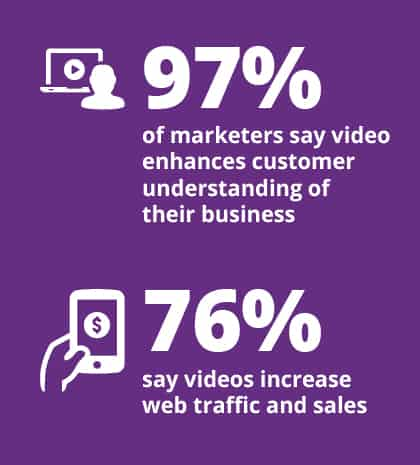 97% of marketers say video enhances customer understanding of their business. 76% say videos increase web traffic and sales.