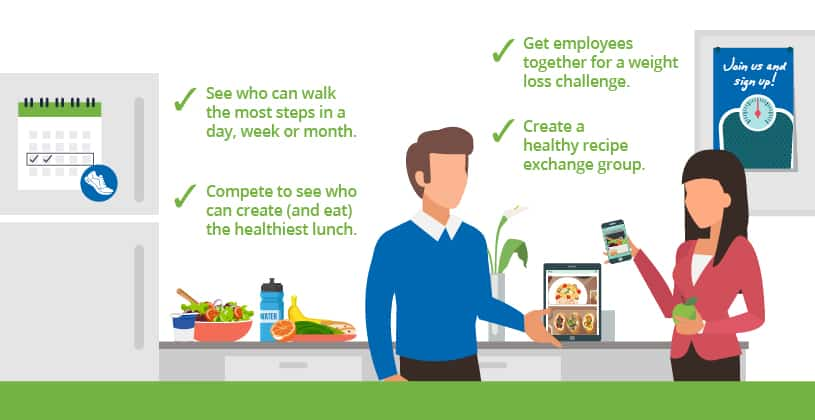 See who can walk the most steps in a day, week or month. Compete to see who can create (and eat) the healthiest lunch. Get employees together for a weight loss challenge. Create a healthy recipe exchange group.