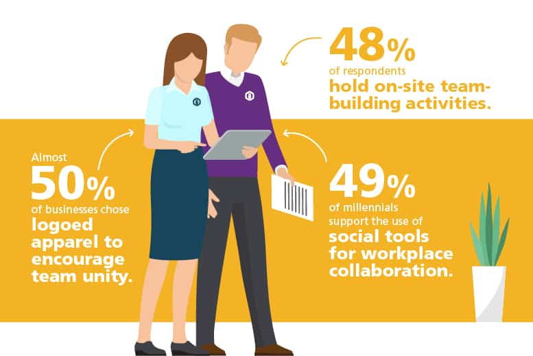 Graphic showing - 48% of respondents hold on-site team-building activities. Almost 50% of businesses chose logged apparel to encourage team unity. 49% of millennials support the use of social tools for workplace collaboration. Team building gifts can help in all of these areas.