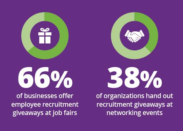 66% of businesses offer employee recruitment giveaways at job fairs. 38% of organizations hand out recruitment giveaways at networking events. Find employee recruitment giveaways at 4imprint