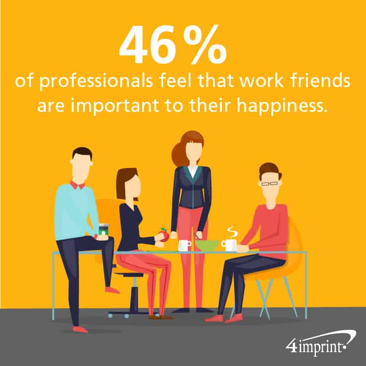 46% of professionals feel that work friends are important to their happiness.