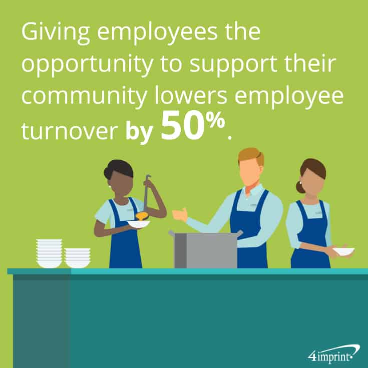 Giving employees the opportunity to support their community lowers employee turnover by 50%. | Show you care with company community involvement.