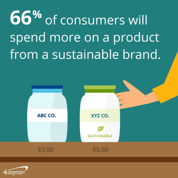 66% of consumers will spend more on a product from a sustainable brand. | Show you care with reusable giveaways.
