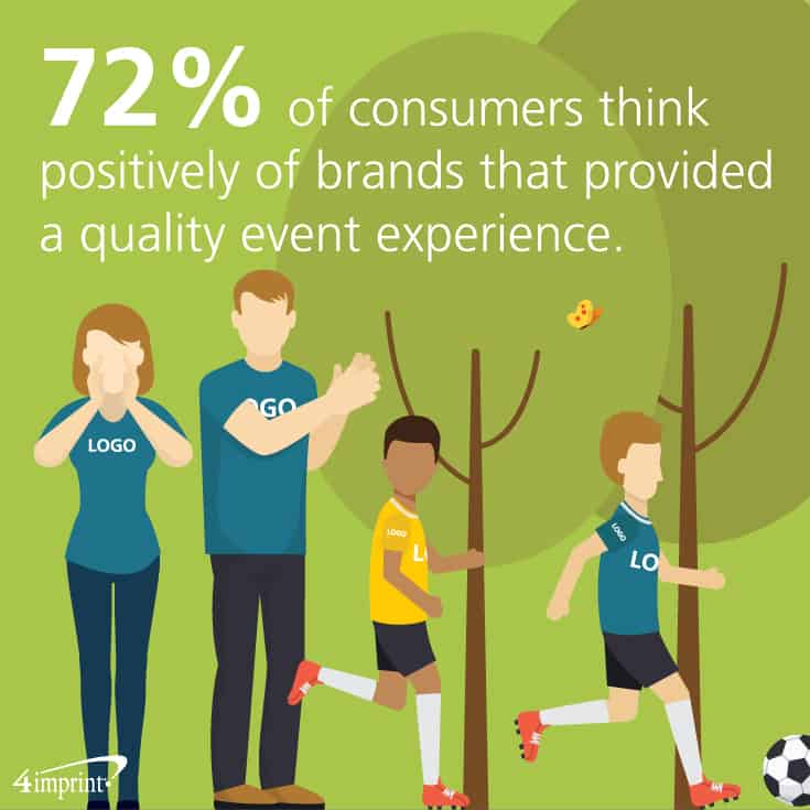 72% of consumers think positively of brands that provided a quality event experience. See how marketing swag can help brand your company at local events.