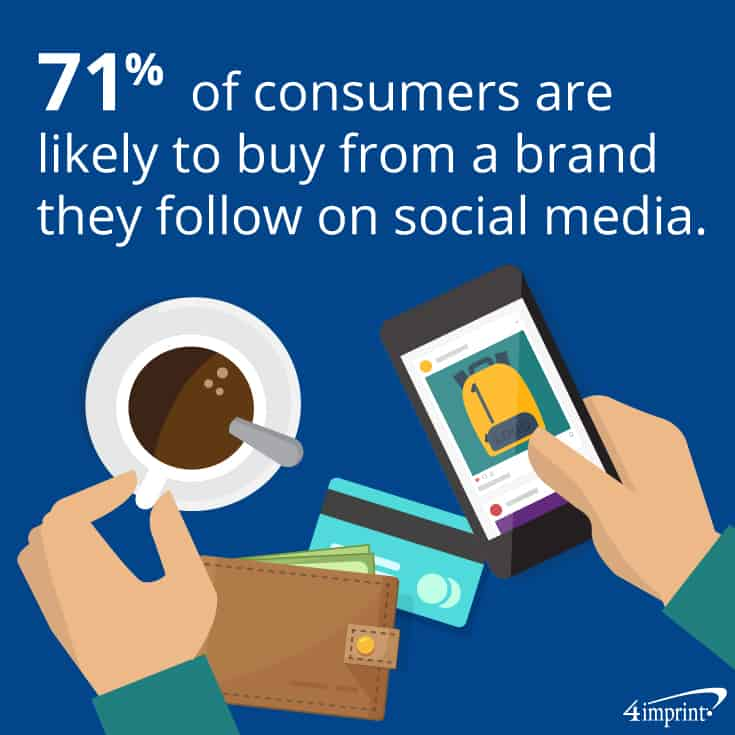 71% of consumers are likely to buy from a brand they follow on social media. | 4imprint branded promotional items
