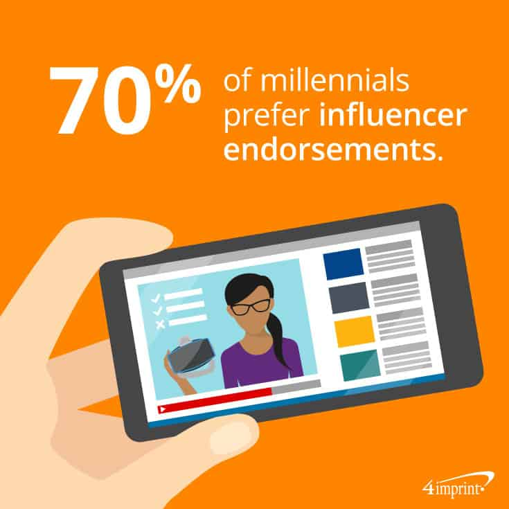 70% of millennials prefer influencer endorsements – TIP: Use PR giveaways with influencers.