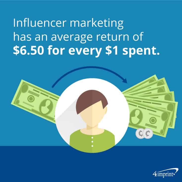 Influencer marketing has an average return of $6.50 for every $1 spent – TIP: Use PR giveaways with influencers.