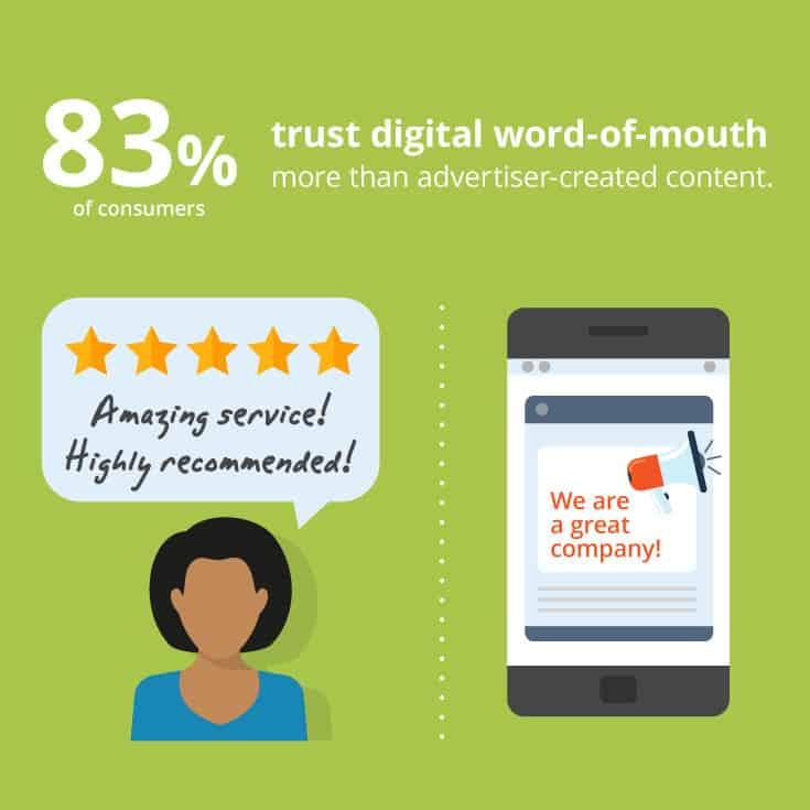83% of consumers trust digital word-of-mouth more than advertiser-created content