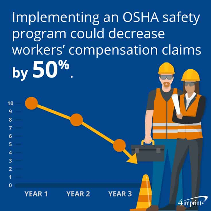 Implementing an OSHA safety program could decrease workers' compensation claims by 50%. | Create a better company with safety rewards for employees.