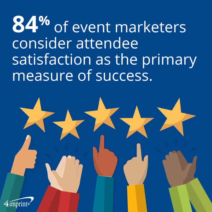 84% of event marketers consider attendee satisfaction as the primary measure of success.