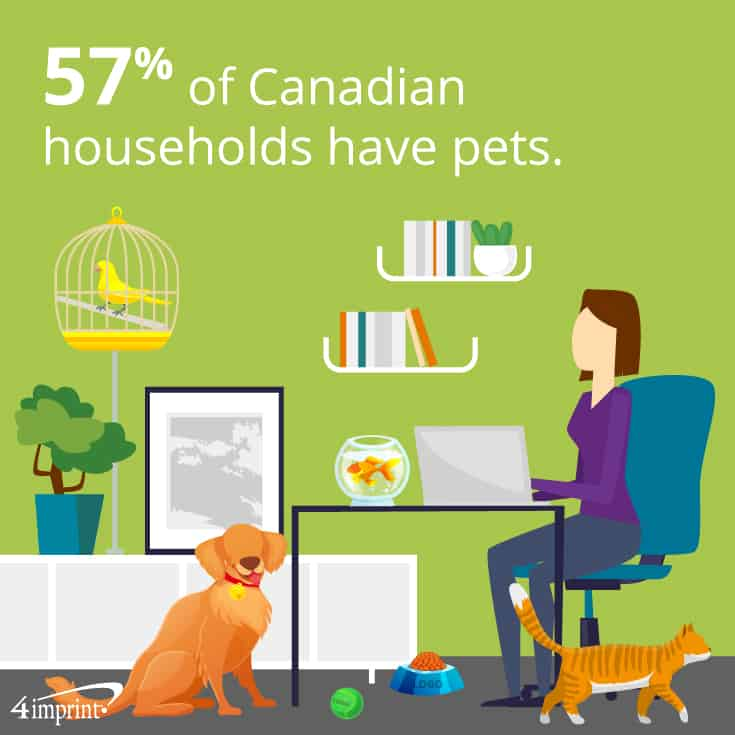 57% of Canadian households have pets. | 4imprint pet giveaways.