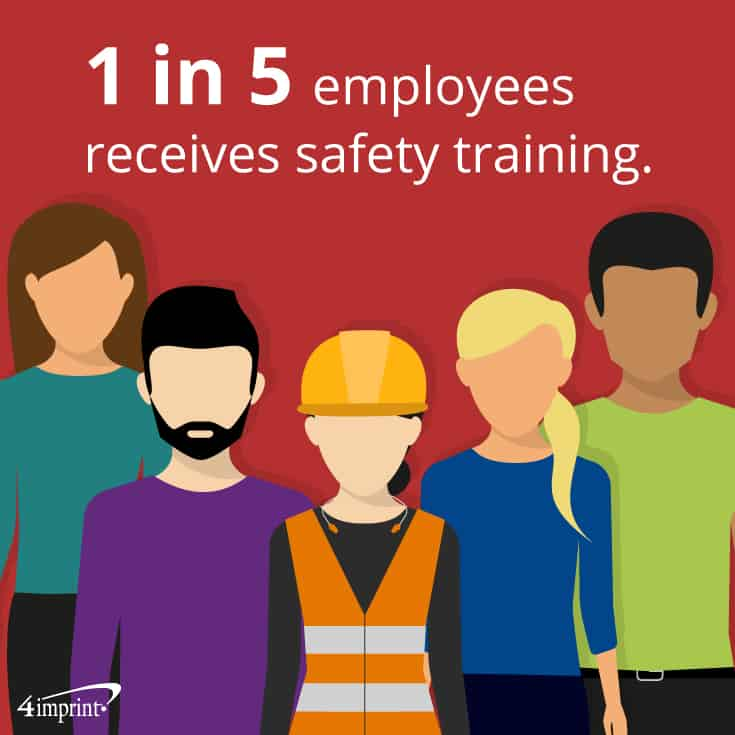 One in five employees receives safety training. | Safety Giveaways from 4imprint.