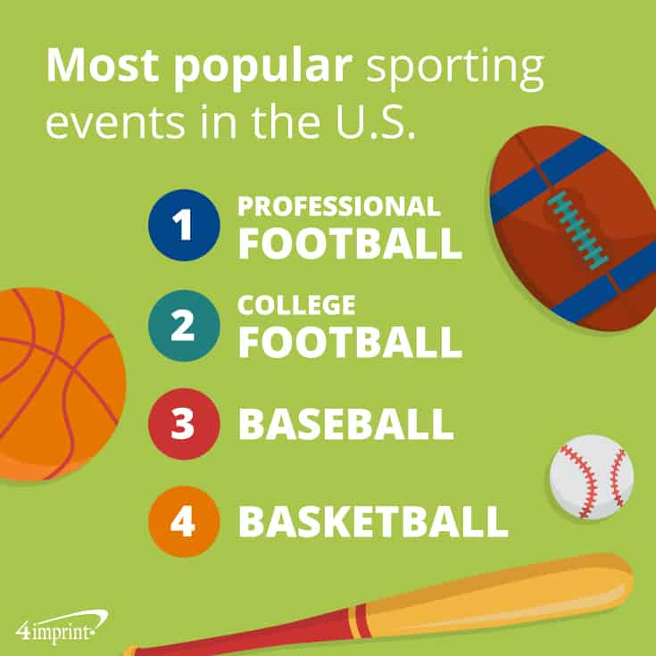 The most popular sporting events in the U.S. are professional football, baseball and basketball.