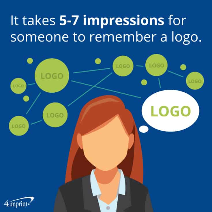It takes 5 to 7 impressions for someone to remember a logo. | 4imprint novelty promotional items.