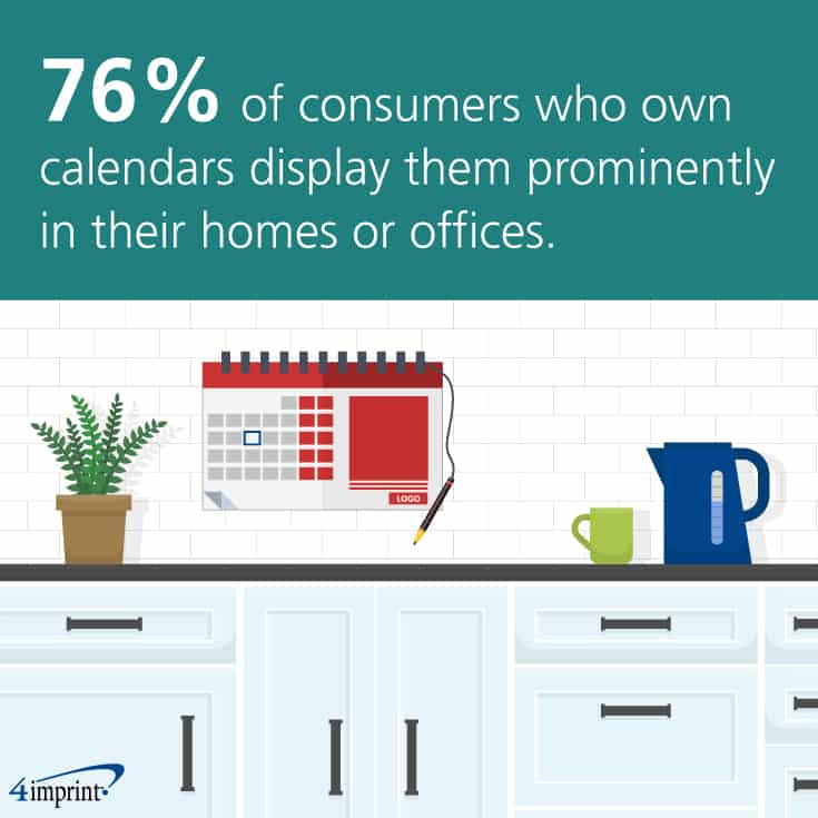 76 percent of consumers who own calendars display them prominently in their homes or offices. Calendars can be a great leave-behind. Find more leave-behind ideas at 4imprint.