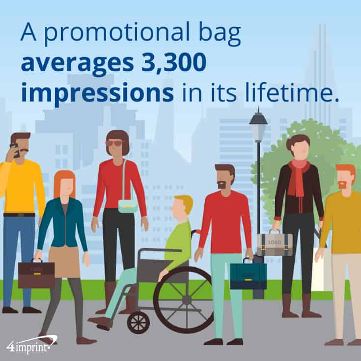 A promotional bag averages 3,300 impressions in its lifetime. | 4imprint.